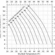 Dew Point Humidity Chart Psychrometric Chart Showing Effects Of Relative Humidity And