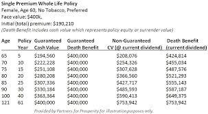 Single Premium Whole Life Insurance Quote