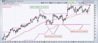 microsoft stock charts plotting 52 week highs on the microsoft price chart dont ignore
