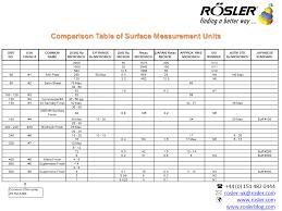 Comparison Table Of Surface Measurement Units Roslerblog