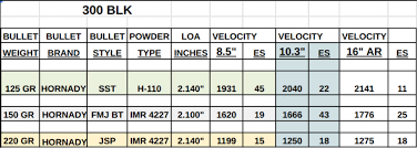 300 Blackout Twist Rate Chart Optimal Barrel Length For 300 Blackout Specifically