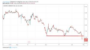 Acb Stock Chart Nyse Aurora Cannabis Broken In Several Ways Aurora Cannabis