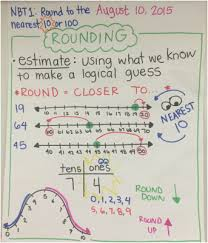 Rounding Rules Chart Math Rounding Rounding And More Rounding Mrs Wests 3rd