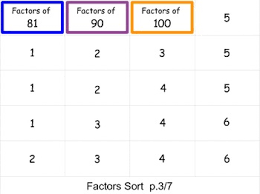 Sorting Chart Cards For Factors Of Products Through 10x10