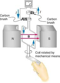 Electric generator physics Motors The Figure Shows Schematic Diagram Of An Electric Generator It Consists Of Rotating Physics Kenyon College Induced Voltage And Magnetic Flux Introduction To Physics