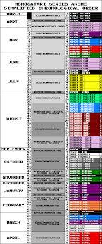 Monogatari Series Anime Simplified Chronological Order