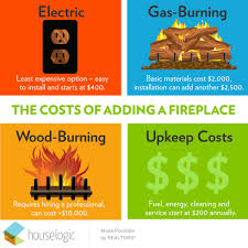 infographic about cost of diffe types of fireplaces