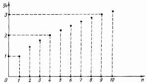 Additionally, the drawing of the solid line is influenced by the drawstyle, e.g., one can create stepped lines in various styles. Dashed Lines From Points To Axes In Matplotlib Stack Overflow