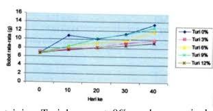 Figure 1 From Utilization Of Turi Leaf Flour In Feed