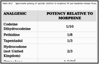 Pharmacological Profiles And Opioid Conversion Tables Who