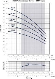 Franklin Electric 3cs5 3 0 75kw Three Phase 5 Stage 5 Cs