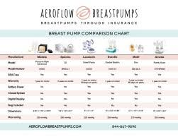 Breast Pump Comparison Chart The Best Breast Pump Is Free Get One Without The Health