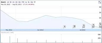 Linkedin Stock Price Chart How Hard Is It Going To Be For Linkedin To Attract New And