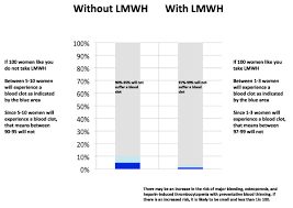 Example Of Bar Chart Presentation For Women Considered At