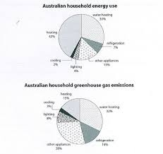 Pie Chart Of Greenhouse Gas Emissions 2x Task 1 Model Essays Ted Ielts
