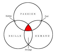 Purpose Of Chart Chart Of Purpose Meshio Com