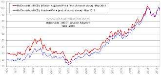 Mcdonalds Health Chart Mcdonalds Inflation Adjusted Chart Mcd About Inflation