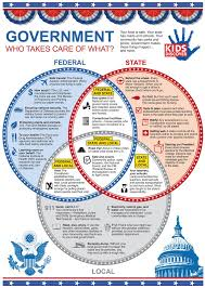 The Federal In Federalism Venn Diagram Answers Summit Learning