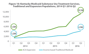 Substance Use Treatment Services Covered By Medicaid