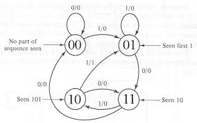 state diagram sequential circuit the wiring diagram sequential circuit analysis circuit diagram
