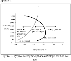 Figure 3 From Determination Of Hydrocarbon Dew Point In