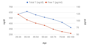 Testosterone Level Chart By Age Normal Testosterone Levels By Age In Men Average Ranges