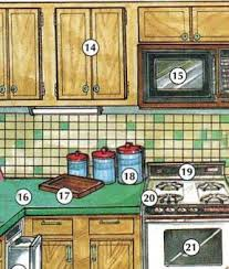kitchen furniture names. 14. Cabinet 15. Microwave (oven) 16. (kitchen) Counter 17. Cutting Board 18. Canister 19. Stove/range 20. Burner 21. Oven Kitchen Furniture Names E