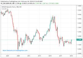 Gbp To Usd Today Chart Buy The Pound Against The Dollar Its A 1992 Redux Say Citi