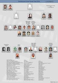 Crime Family Chart Bonanno Family Chart Mafia Families Mafia Today Mafia