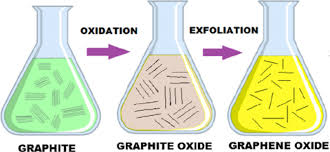 Graphite Lead Chart Process Flow From Graphite To Graphene Oxide Download