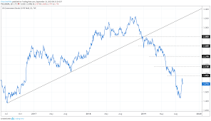 10 Year Chart Gold Prices Gold Price Uptrend Support Holds After September Fed Meeting