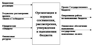 Реферат Системный анализ проблемы многофакторного  А входы это воздействие среды на систему Содержание черного ящика не раскрывается так как внимание обращается только на границу системы