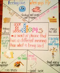 idioms anchor chart literacy anchor charts learn idioms anchor chart