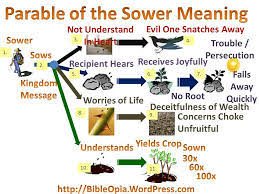 the parable of sower. Delighful Parable Parable Of The Sower And Its Meaning For