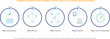 Point Of Care Charting Non Critical Care Capsule Vitals Plus Capsule Tech