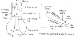 clip image00210 jpg clip image00210 jpg two stroke and four stroke diesel engines engg tutorials 535