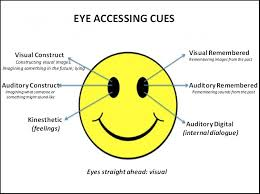 Lying Eye Chart 3 Testbeszed Mit Arul El A Szemed Allasa Eye Direction