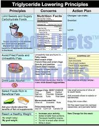 Triglyceride Lowering Foods Triglyceride Diet Recipes Oh