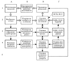 Методы контроля загрязняющих веществ в объектах окружающей среды  Контроль за качеством окружающей среды может проводиться по схеме представленной на рис 3