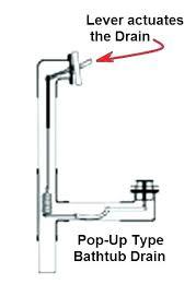 bathtub lever drain how fix stopper replacement best impression nor wont stay open bathtub lever drain trip