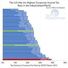 Tax Rates By Country Chart The U S Has The Highest Corporate Income Tax Rate In The