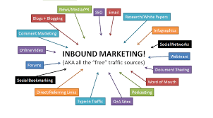 Image result for all about inbound marketing