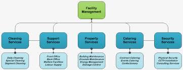Explorer Facility Managemet Services Llc