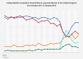 Uk General Election Polls 2019 Statista