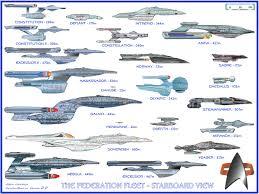 Federation Shipyards Ship Information