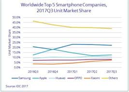 Xiaomi Shines Among Top Smartphone Vendors In Q3 2017