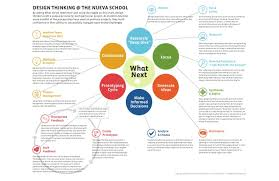 Design Thinking Chart Design Thinking At A Design School