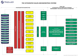 Integrated Sales And Marketing System Flow Chart