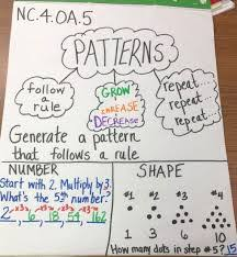 Anchor Chart For Multiplication Division Anchor Chart 4th