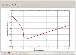 compressibility factor graph. snapshots compressibility factor graph n